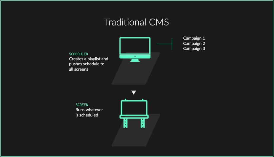 Traditional CMS - DOOH